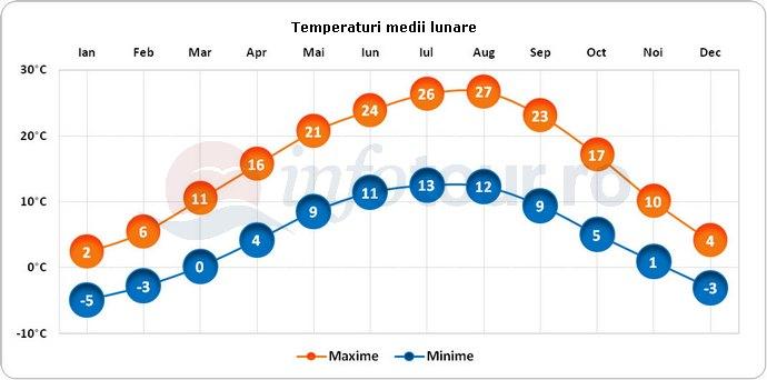 Temperaturi medii lunare in Pristina, Kosovo