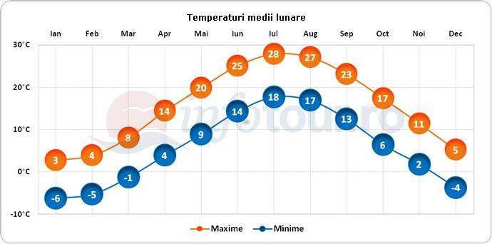 Temperaturi medii lunare in Providence, America