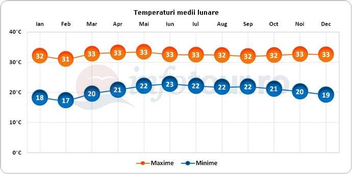 Temperaturi medii lunare in Puerto Escondido, Mexic