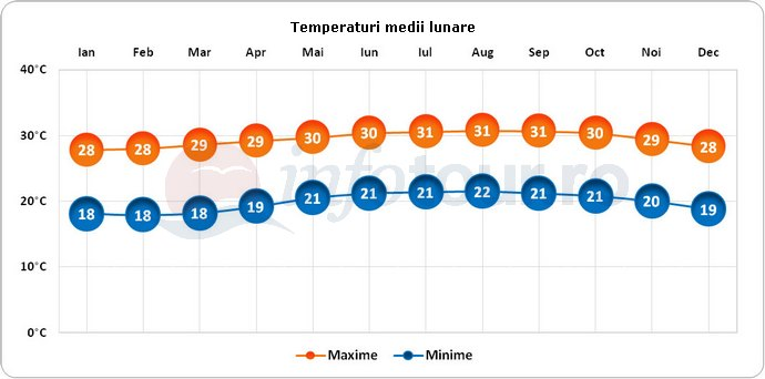 Temperaturi medii lunare in Puerto Rico