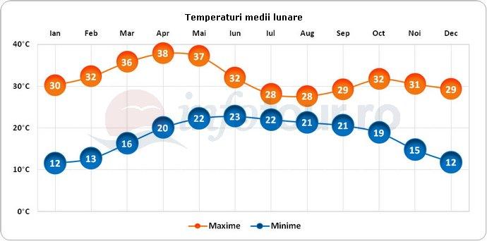 Temperaturi medii lunare in Pune, India