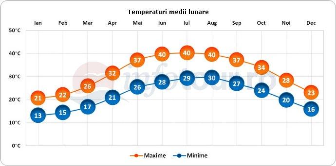 Temperaturi medii lunare in Qatar