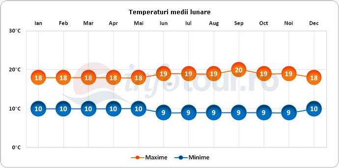 Temperaturi medii lunare in Quito, Ecuador