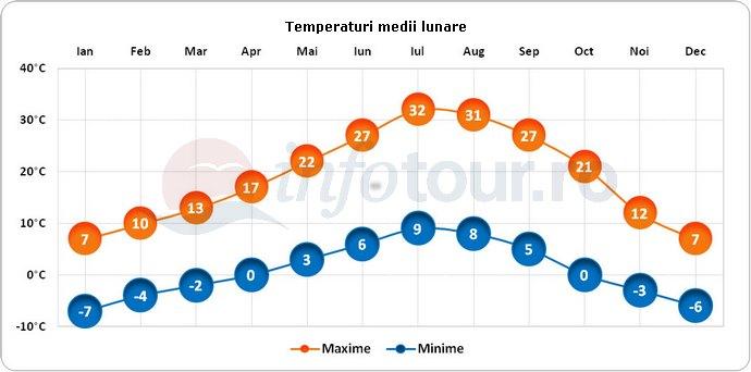 Temperaturi medii lunare in Reno, America