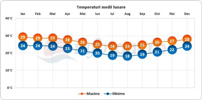 Temperaturi medii lunare in Reunion