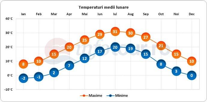 Temperaturi medii lunare in Richmond, America