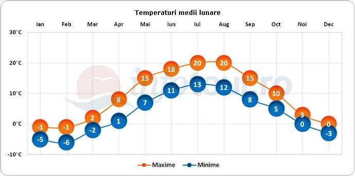 Temperaturi medii lunare in Riga, Letonia