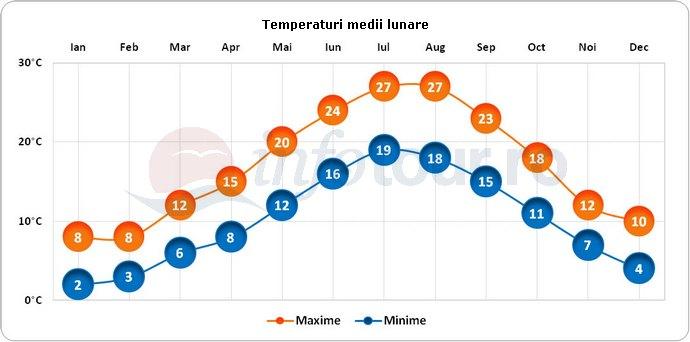 Temperaturi medii lunare in Rijeka, Croatia