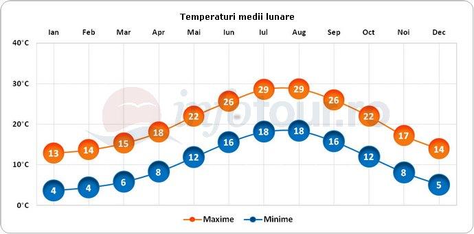 Temperaturi medii lunare in Roma, Italia