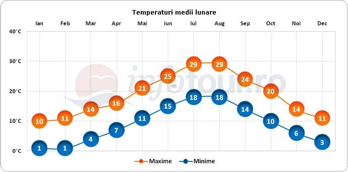 Temperaturi medii lunare in Rovinj, Croatia