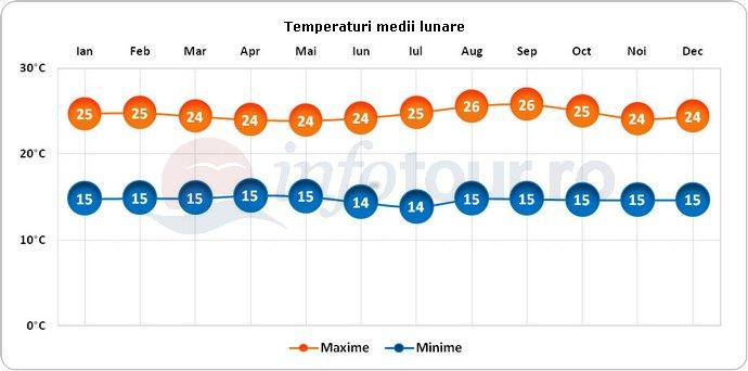 Temperaturi medii lunare in Rwanda