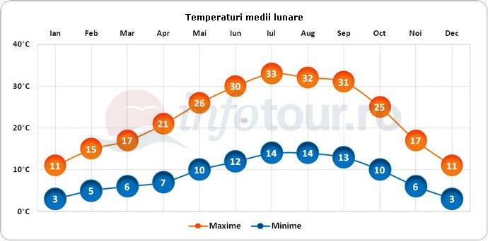 Temperaturi medii lunare in Sacramento, America