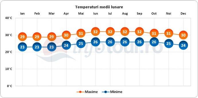 Temperaturi medii lunare in Saint Barthelemy