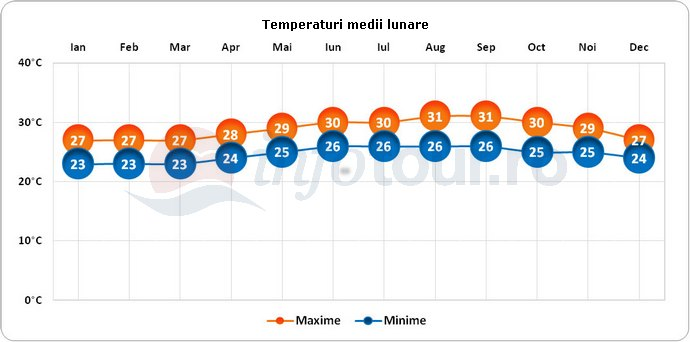 Temperaturi medii lunare in Saint Kitts si Nevis