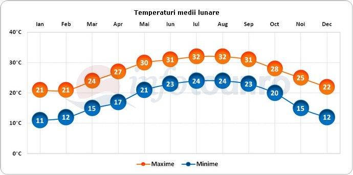 Temperaturi medii lunare in Saint Petersburg, America