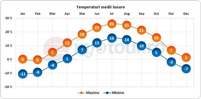 Temperaturi medii lunare in Salem, America