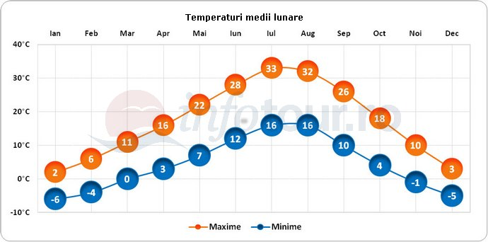 Temperaturi medii lunare in Salt Lake City, America