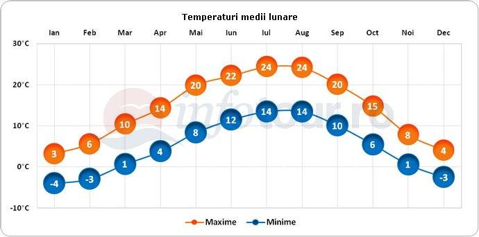 Temperaturi medii lunare in Salzburg, Austria
