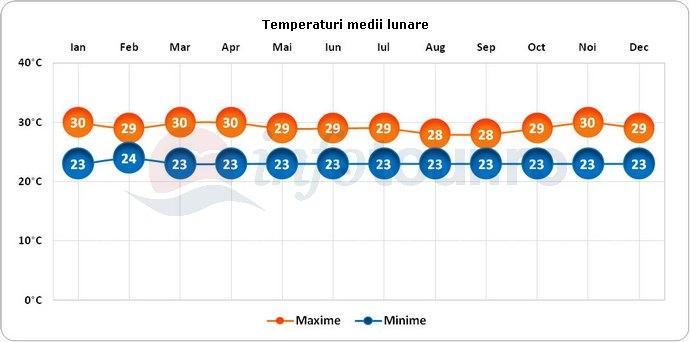 Temperaturi medii lunare in Samoa