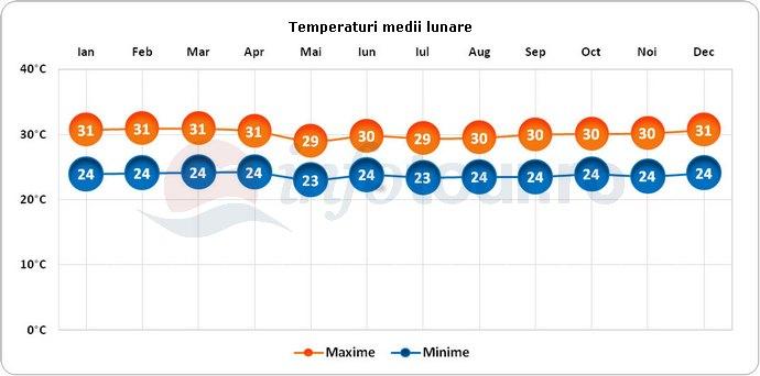 Temperaturi medii lunare in Samoa Americana