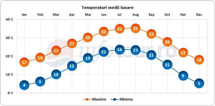Temperaturi medii lunare in San Antonio, America