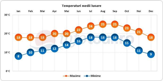 Temperaturi medii lunare in San Diego, America