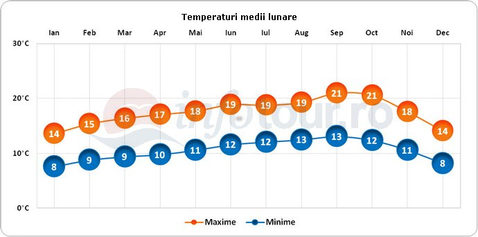Temperaturi medii lunare in San Francisco, America