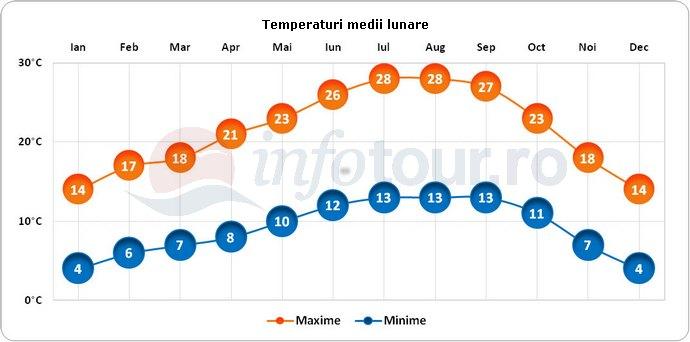 Temperaturi medii lunare in San Jose, America