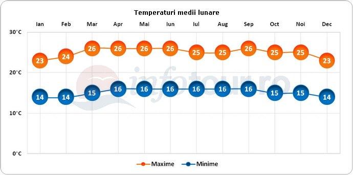 Temperaturi medii lunare in San Jose, Costa Rica