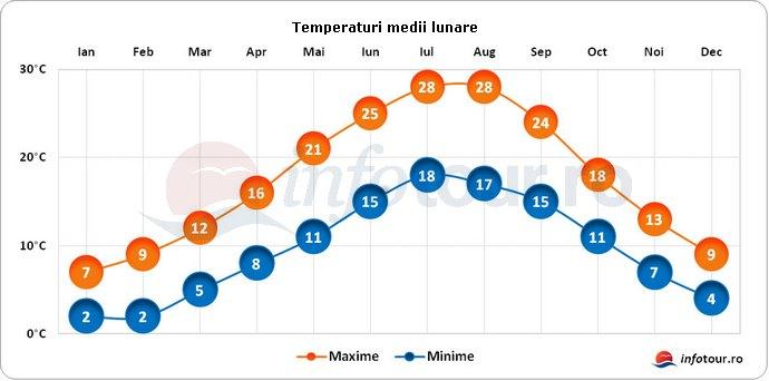 Temperaturi medii lunare in San Marino