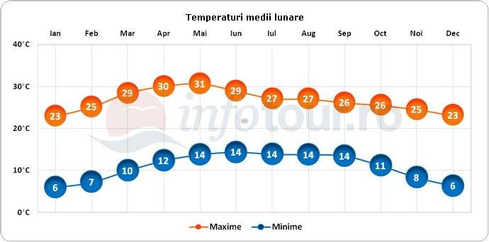 Temperaturi medii lunare in San Miguel de Allende, Mexic