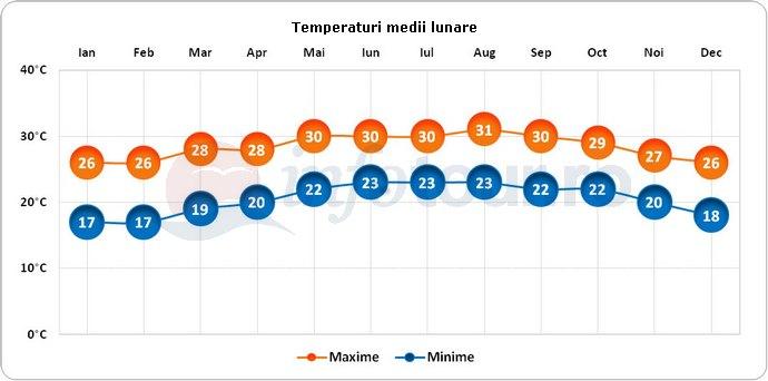 Temperaturi medii lunare in Sancti Spiritus, Cuba