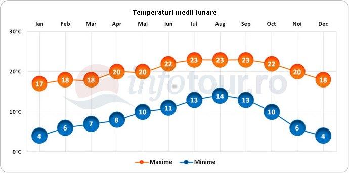 Temperaturi medii lunare in Santa Barbara, America
