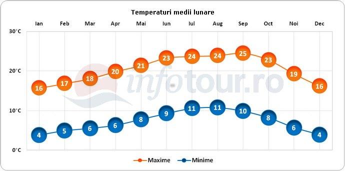 Temperaturi medii lunare in Santa Cruz, America