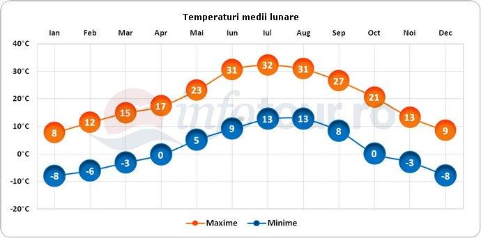 Temperaturi medii lunare in Santa Fe, America