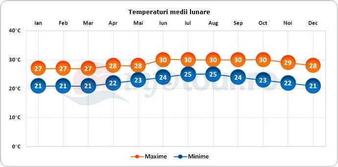 Temperaturi medii lunare in Santiago de Cuba, Cuba