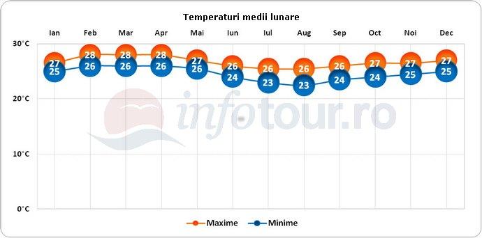 Temperaturi medii lunare in Sao Tome si Principe