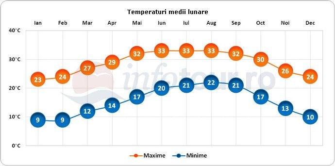 Temperaturi medii lunare in Sarasota, America