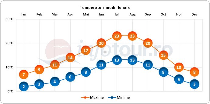 Temperaturi medii lunare in Seattle, America