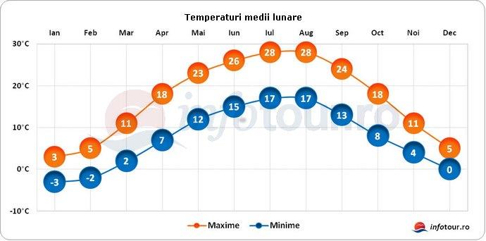 Temperaturi medii lunare in Serbia
