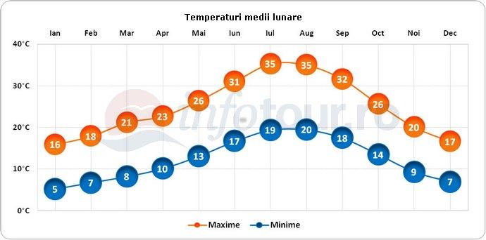 Temperaturi medii lunare in Sevilia, Spania