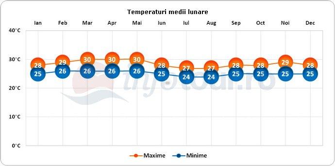 Temperaturi medii lunare in Seychelles