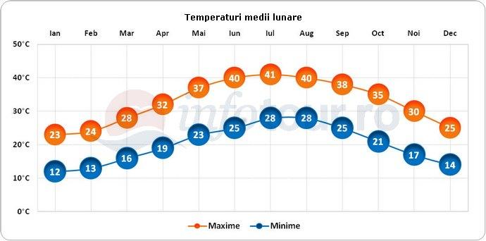 Temperaturi medii lunare in Sharjah, Emiratele Arabe Unite
