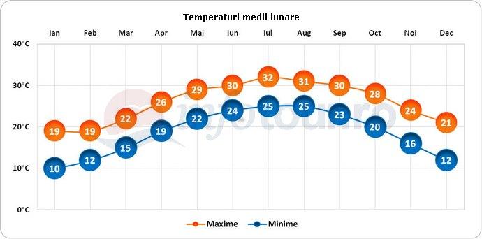 Temperaturi medii lunare in Shenzhen, China