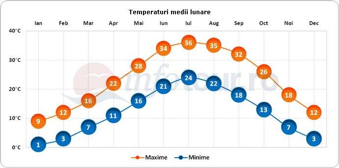 Temperaturi medii lunare in Shiraz, Iran