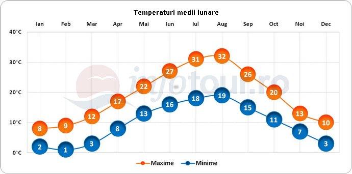 Temperaturi medii lunare in Shkoder, Albania