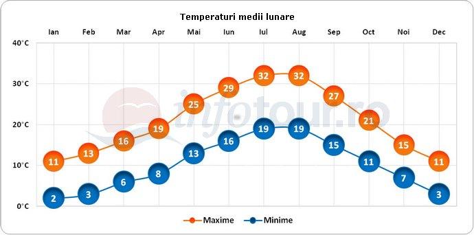 Temperaturi medii lunare in Siena, Italia