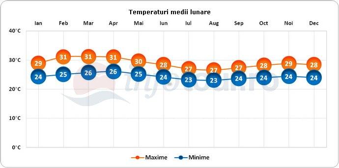 Temperaturi medii lunare in Sierra Leone