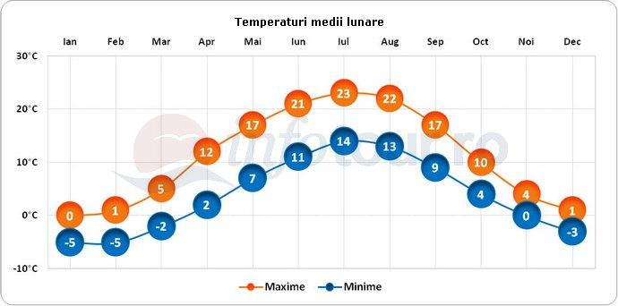 Temperaturi medii lunare in Sigulda, Letonia