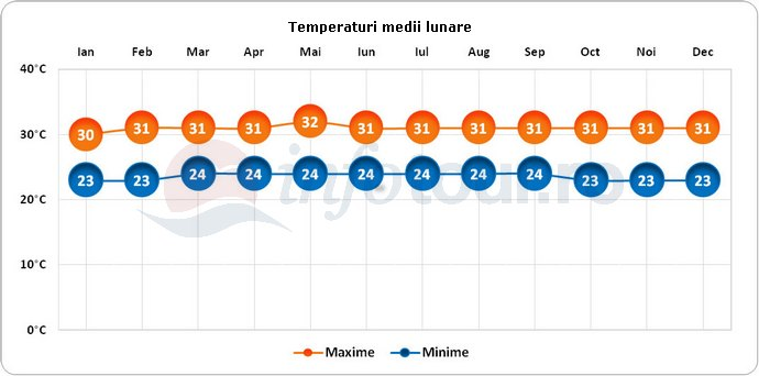 Temperaturi medii lunare in Singapore